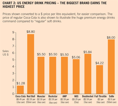 Energy Drinks Pricing