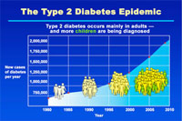Nearly half of all Americans will get type 2 diabetes, says new study