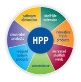 EU: HPP most important food technology, today and tomorrow