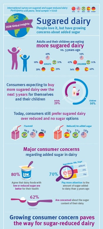 Sugar in dairy graphic