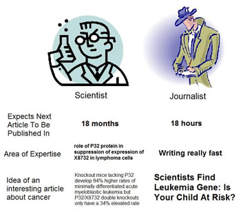 Sci vs Journo