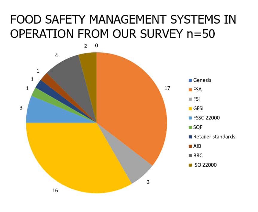 The status of food safety management systems in South Africa 2007 vs