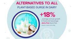 The alternatives trend: Dairy-free options dominate plant-based surge