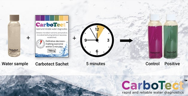 How clean is your food factory, really? Carbotect will tell you, simply, cheaply and immediately