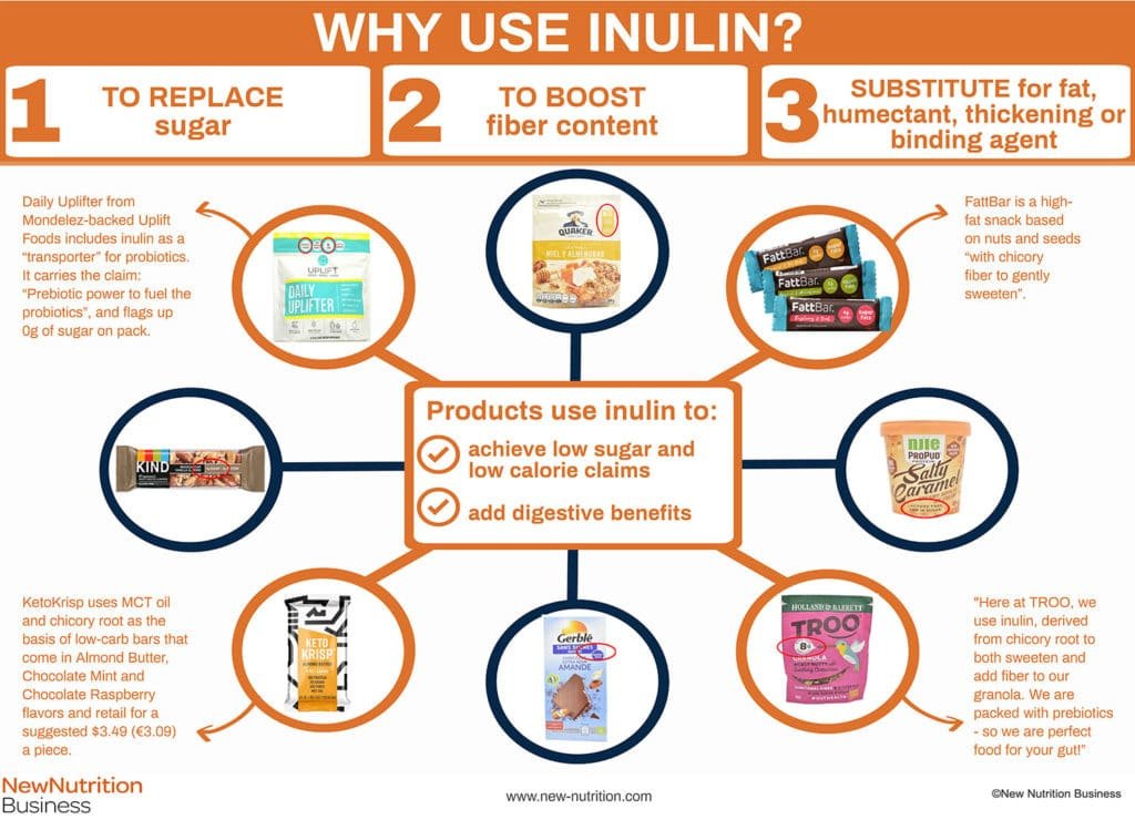 Why use inulin?